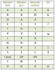 Dégénéressance alphabet grec.jpg